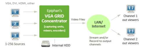 epiphan-vga-grid-display-recorder-streamer-server